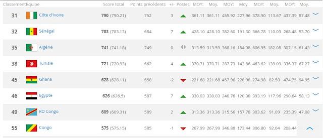Le nouveau classement Fifa et l'Algérie rechute au classement africain