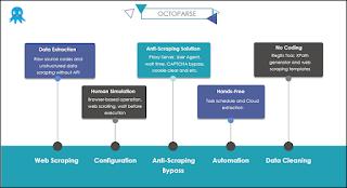 برنامج Octoparse الثوري لإستخراج البيانات من مواقع الويب يعزز عملك التجاري