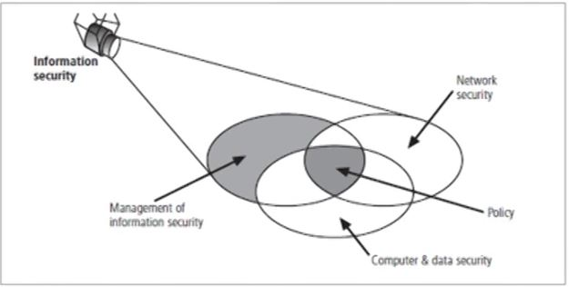 Introduction of Information Security ~ Computer Languages