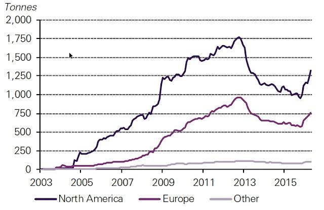 Tenencias acumuladas de oro ETF por región