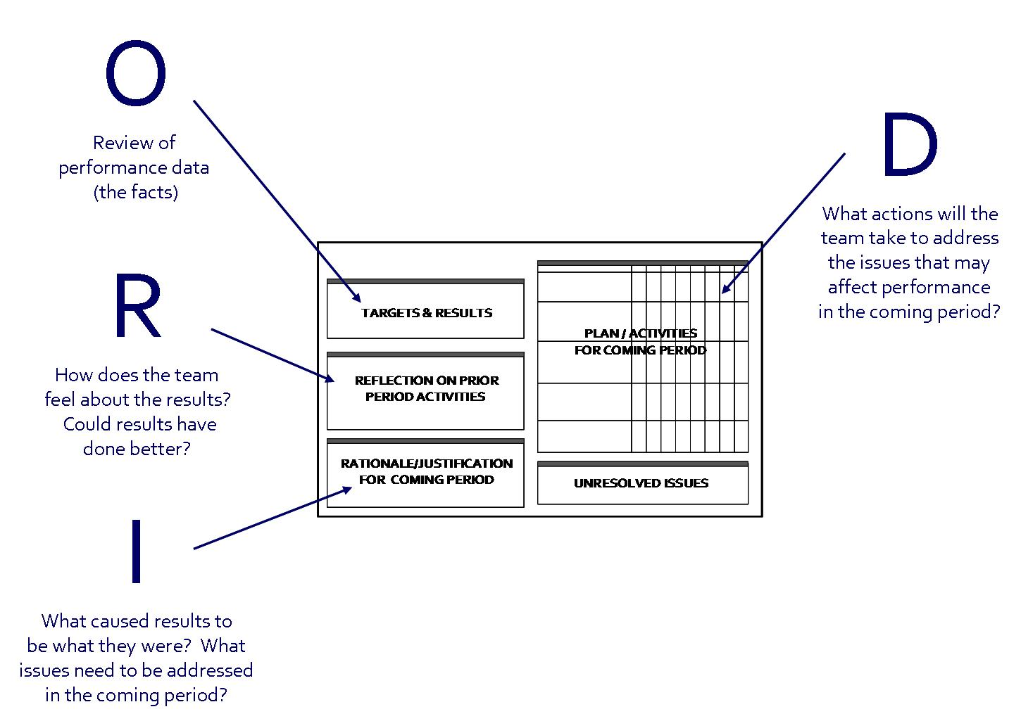 Lessons in Lean: Using ORID to Guide Business Planning