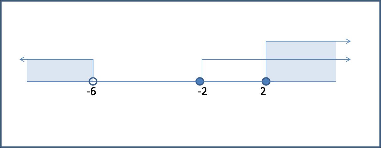 Mencari himpunan penyelesaian pertidaksamaan dalam bentuk akar perpotongan dari kedua daerah yang bergerak ke kanan ini adalah saat nilai x lebih dari atau sama dengan 2 ccuart Gallery