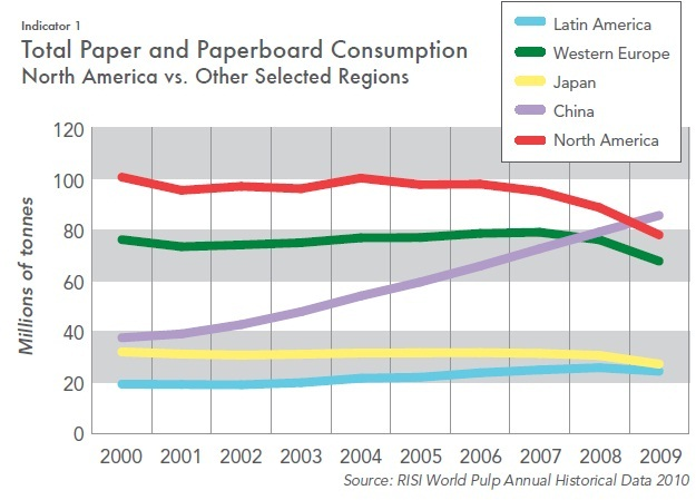 Analysis of the trends in the consumption patterns of oil - Essay Example