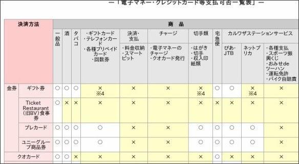 http://www.circleksunkus.jp/inquiry/faq/pay.html/