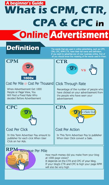 CPM, CPA-CPC-RPM-CTR-Kya-hota-hai- A-beginner's-Guide-infographic