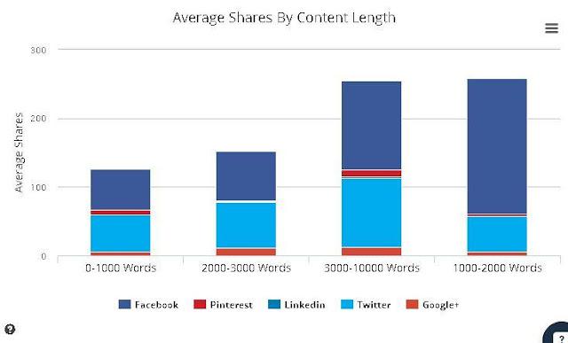 Cara membuat konten viral