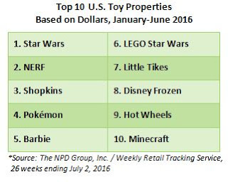 Toy Sales, US toys, sales of toys