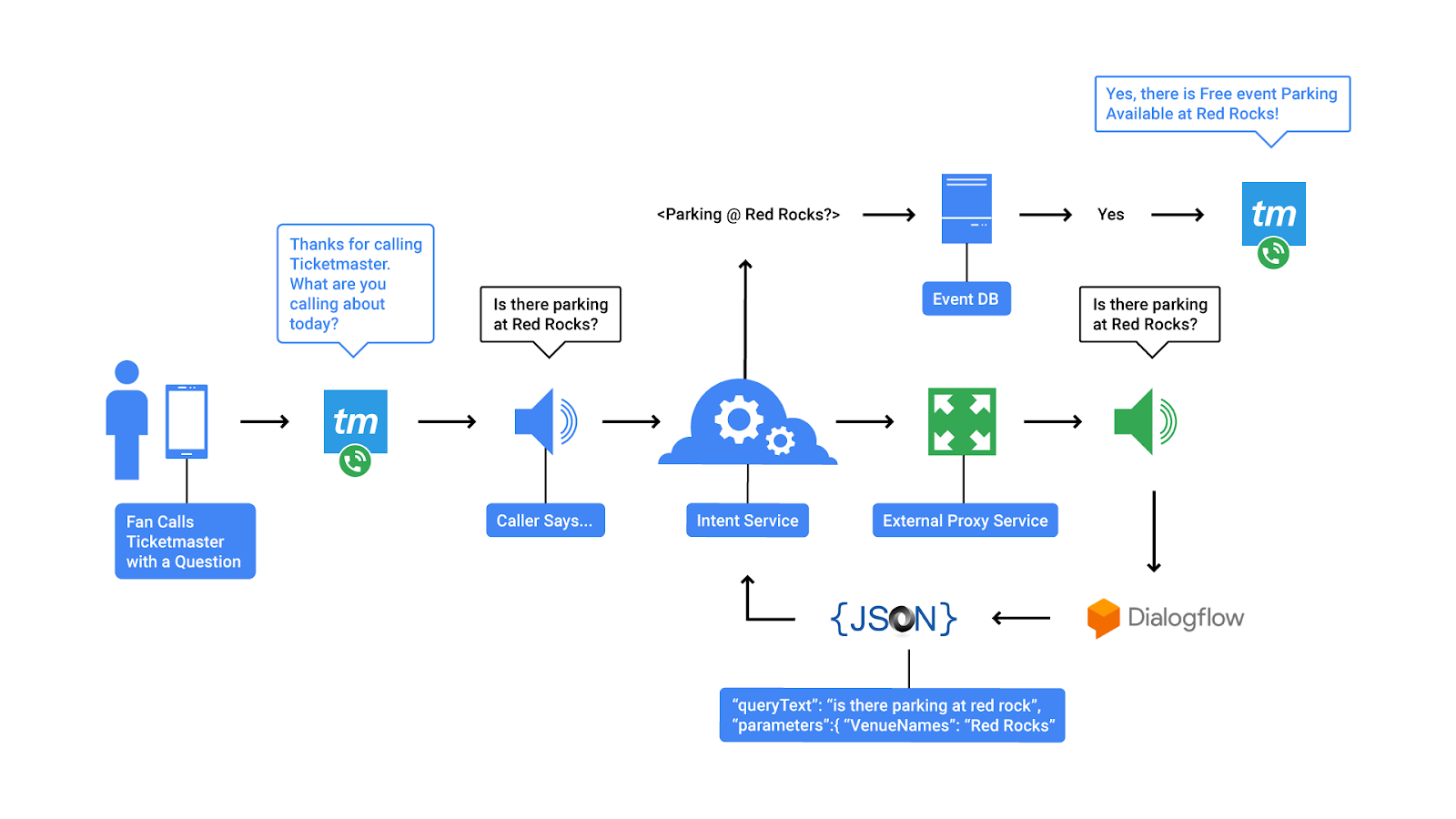 Google Cloud Platform Blog Dialogflow Enterprise Edition Is Now