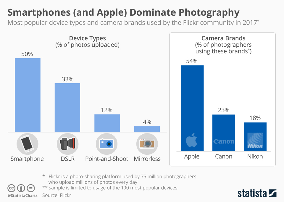 iPhone models dominate Flickr's list of most popular cameras in 2017 with 54% of top 100 devices