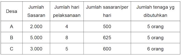 Tabel contoh perhitungan kebutuhan tenaga pelaksana program kampanye imunisasi measles rubella campak, desa, jumlah sasaran, jumlah hari pelaksanaan, per hari, tenaga yang dibutuhkan
