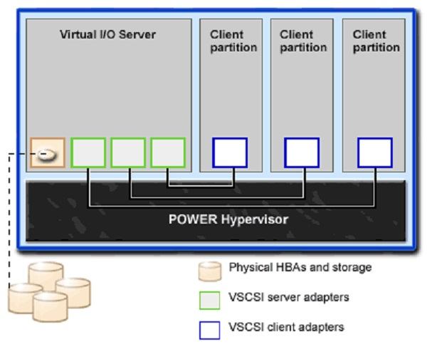 How to Install Virtual I/O Server over the Network using