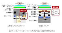 Panasonicの有機センサーイメージ画像
