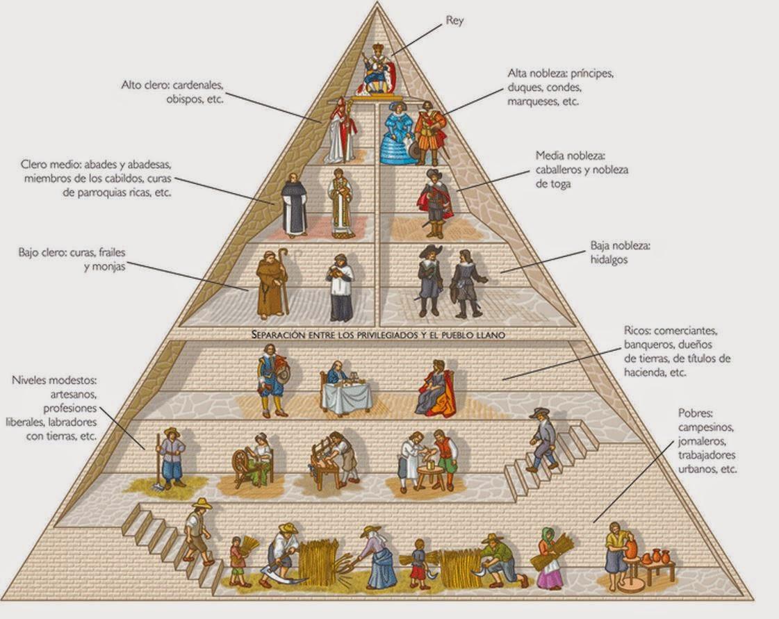 Blog De Sociales 2o Eso Lomce La Baja Edad Media Ii La