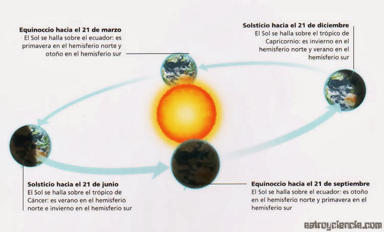 Image Result For Equinoccio De Otono