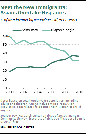 Haq's Musings: Pakistani-American Population Growth Second Fastest