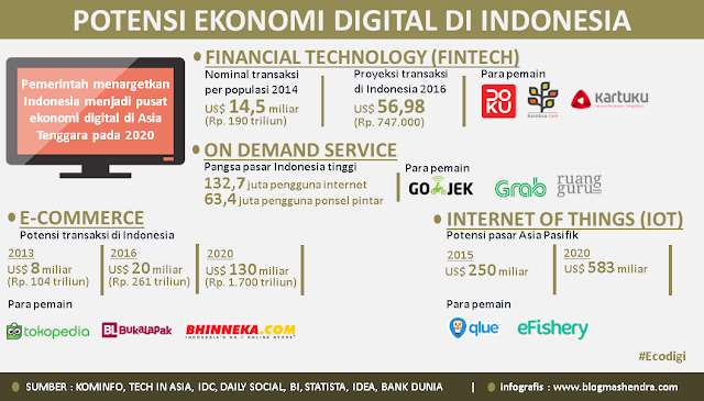 Potensi Ekonomi Digital di Indonesia - Blog Mas Hendra