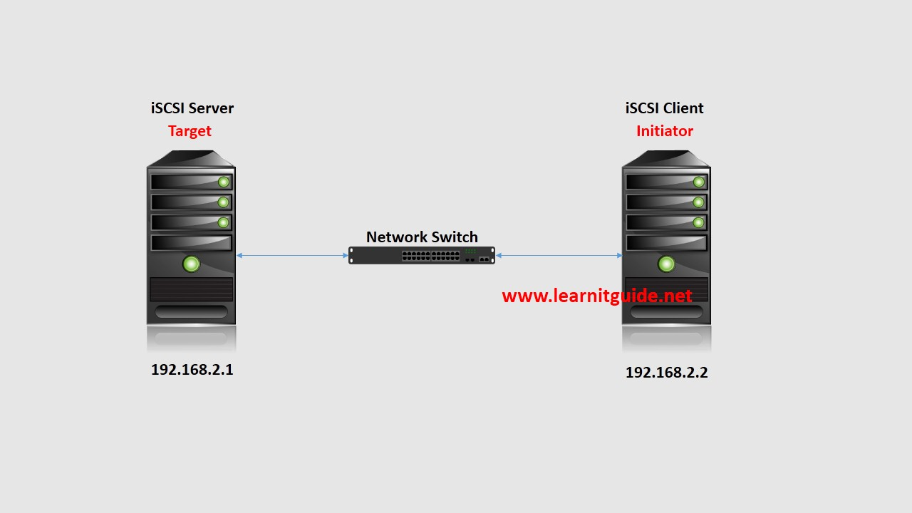 How to Access or Map an iSCSI LUN Volume on Linux Client