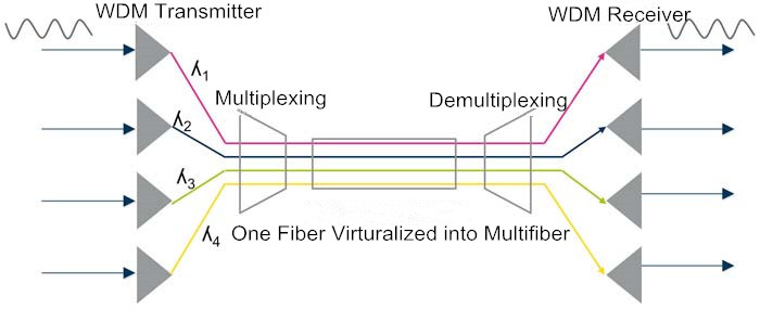 How Much Do You Know about Multiplexing Technology in Optical Transmission Network? 1