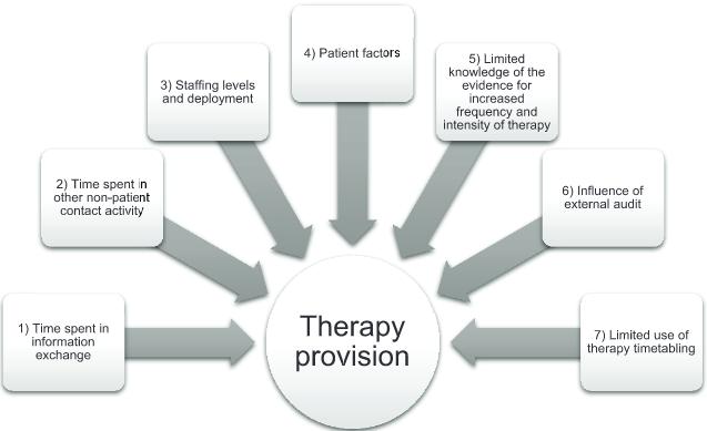 図:リハビリ訓練量に与える要因