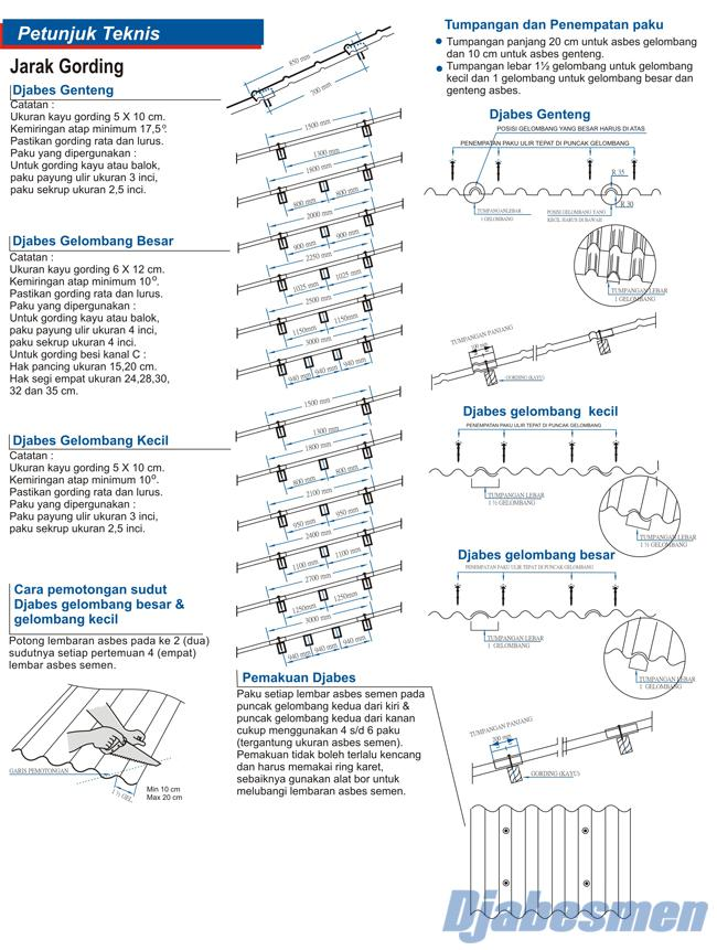 Harga Baja Ringan Cnp 1 Mm Asbes Jabesmen | Gelombang: Teknik Pemasangan
