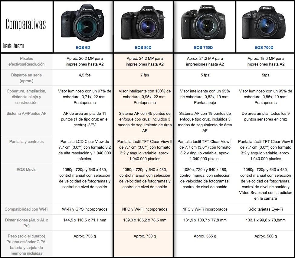 Comparativas básicas de la Canon 80D con otros modelos