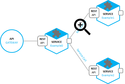Johan louwers tech blog oracle cloud architecture blueprint this also means that each possible path each network connection can be a potentially be intercepted having no https ssl encryption implemented makes malvernweather Gallery