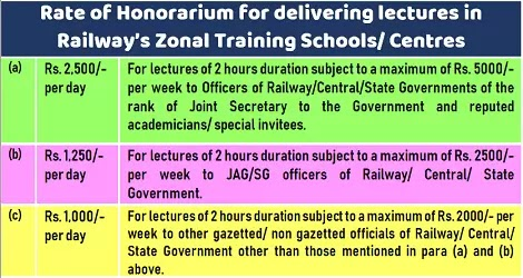 rate-of-honorarium-for-delivering-lectures-in-railways-zonal-training-centres