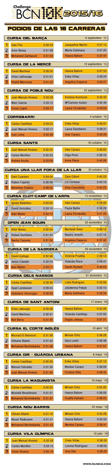 ChallengeBCN10k - Podios de las 16 carreras