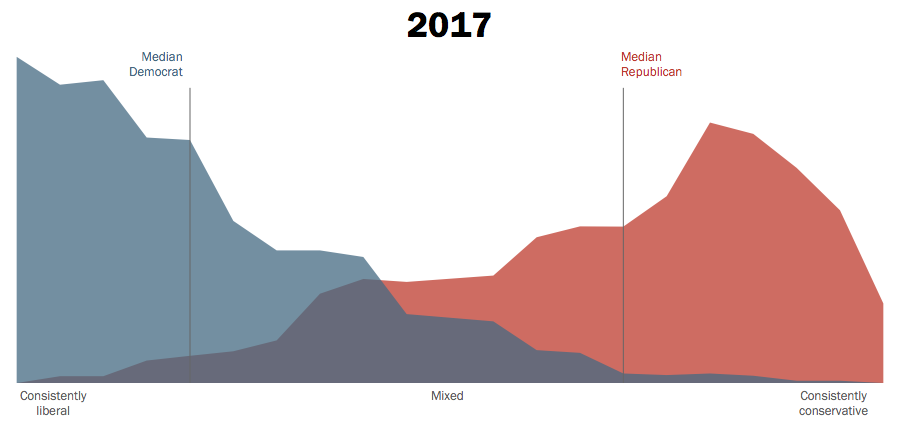 Viable Opposition  The Growth Of Political Polarization In