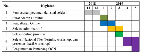 Jadwal Kegiatan OGN 2019