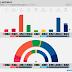 NORWAY · Sentio poll: R 4.8% (8), SV 5.5% (10), Ap 30.0% (56), Sp 12.2% (21), MDG 2.4% (1), KrF 3.5% (2), V 4.3% (8), H 24.3% (42), FrP 12.0% (21)