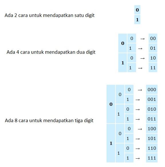 cara kerja angka binary komputer