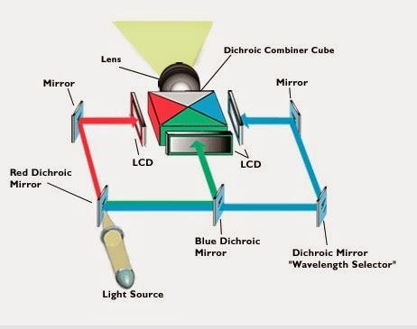 Gambar skema proyektor LCD