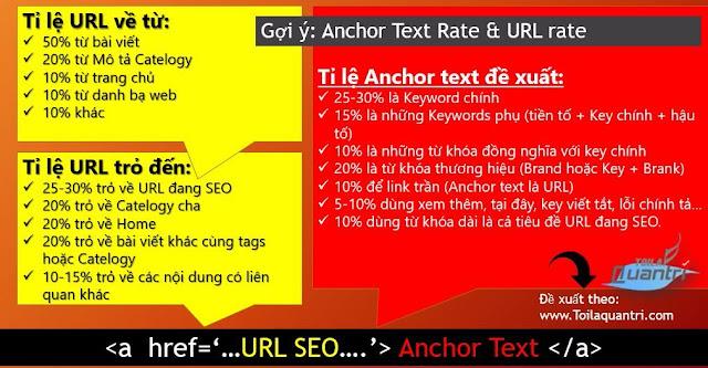 Tỉ lệ vàng Anchor Text trong SEO
