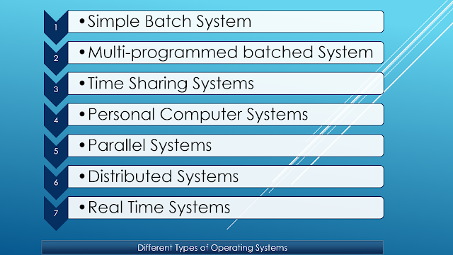 Briefly describe different types of operating systems.