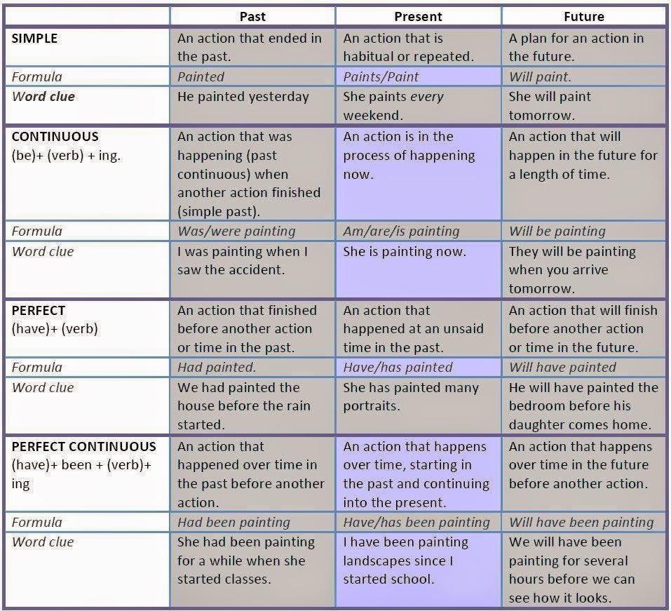 Pengertian, Rumus, dan Contoh Kalimat Future Perfect Continuous Tense