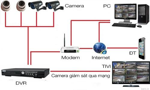 Tổng hợp thiết bị giám sát an ninh cần có cho ngôi nhà của bạn
