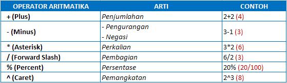 Operator Aritmatika Excel