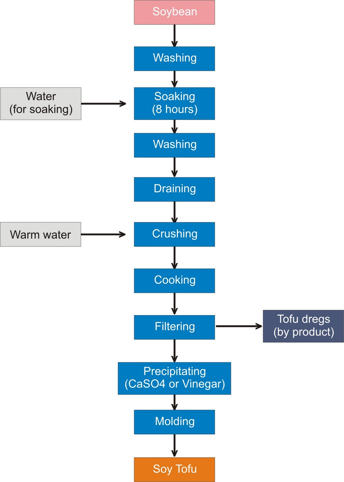 Soy tofu processing flow chart also  making guide food industry news rh agroindustriindonesiaspot