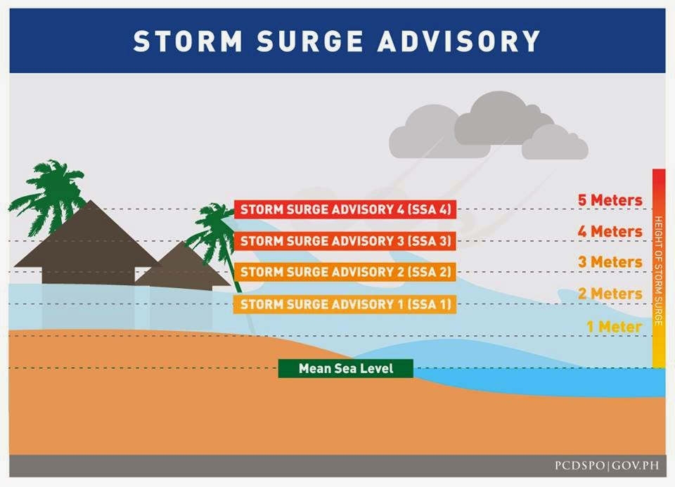 Storm Surge Threat in 69 Ares due Typhoon Ruby (December 6, 2014)
