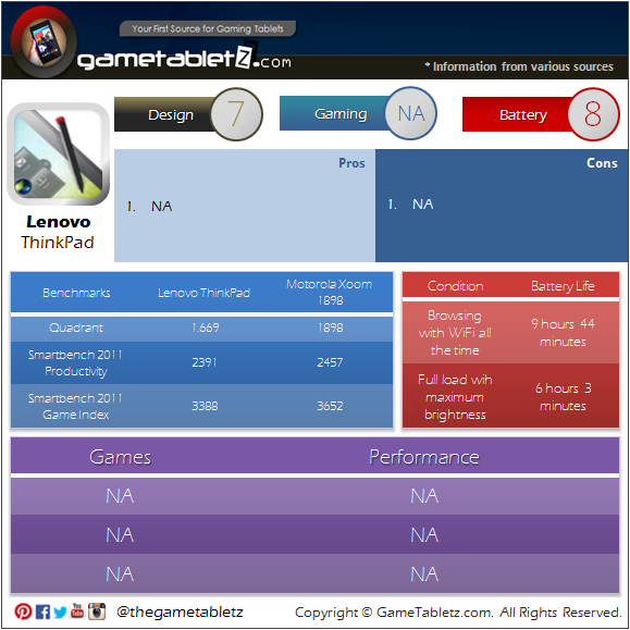 Lenovo ThinkPad benchmarks and gaming performance