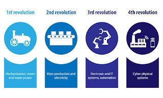 Perubahan Industri Dunia dari Masa ke Masa