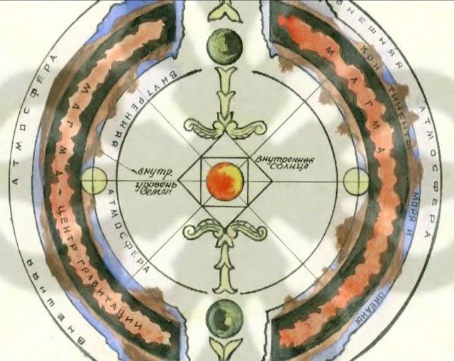 AGARTHA (AGHARTA). Teoría de la Tierra Hueca