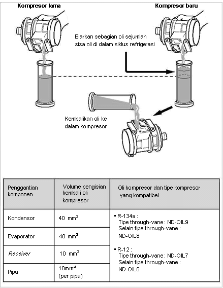 Penambahan Oli Kompresor setelah Penggantian Komponen AC