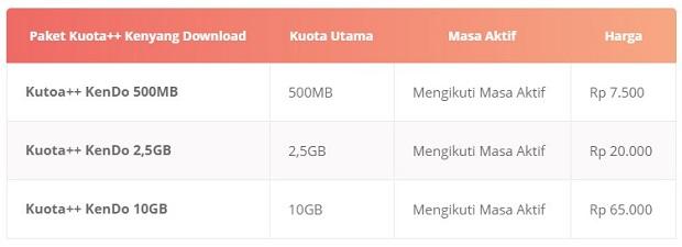Paket Internet 3 Kuota++ Kenyang Download