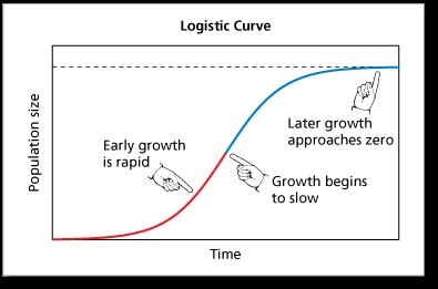النموذج اللوجستي للنمو السكاني