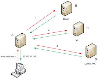 HTTP Get Flood Güvenlik Açığı Layer 7