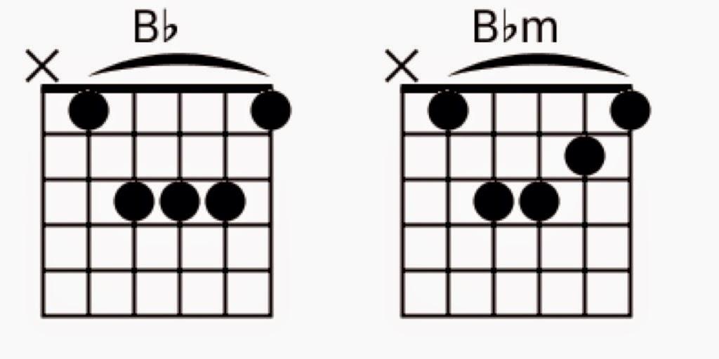 Kunci Bb dan Bbm