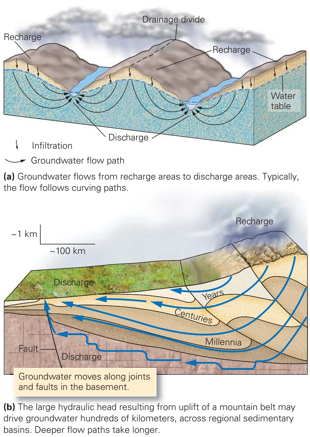 Groundwater Flow Learning Geology