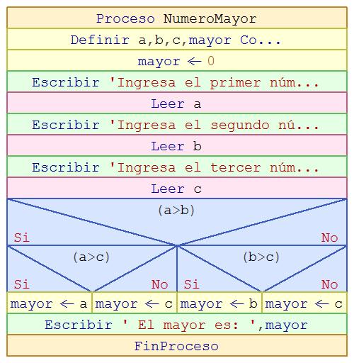 12 Algoritmos Estructuras Selectivas Aprender A